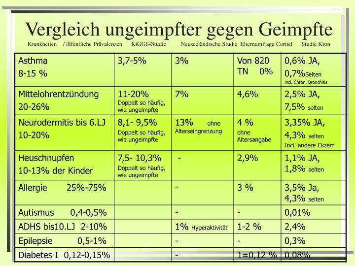 Vergleich ungeimpfter gegen Geimpfte
