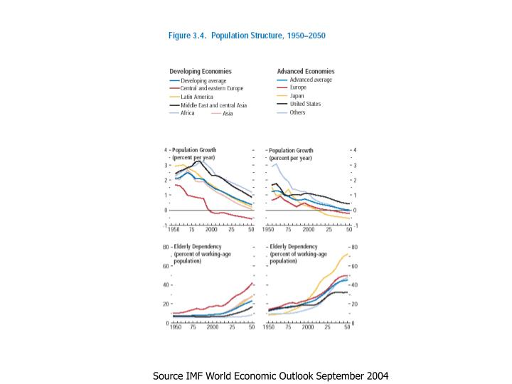 Source IMF World Economic Outlook September 2004