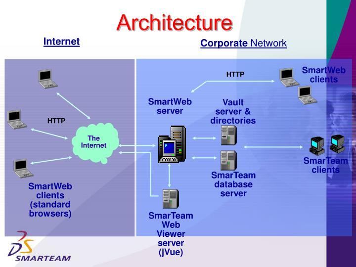 SmartWeb clients