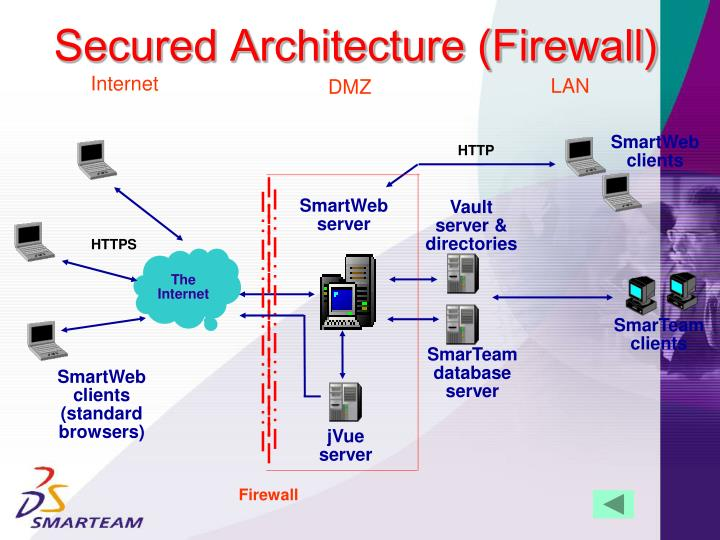 Secured Architecture (Firewall)