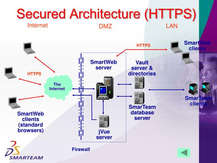 Secured Architecture (HTTPS)