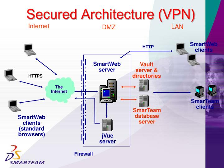 Secured Architecture (VPN)