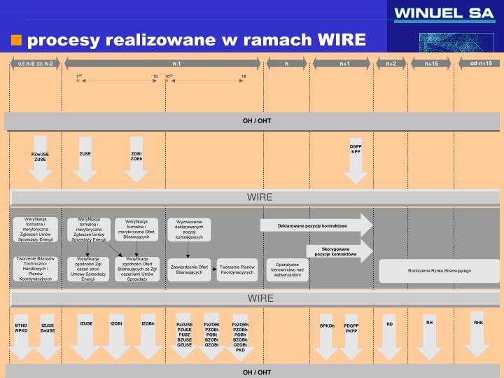 procesy realizowane w ramach WIRE