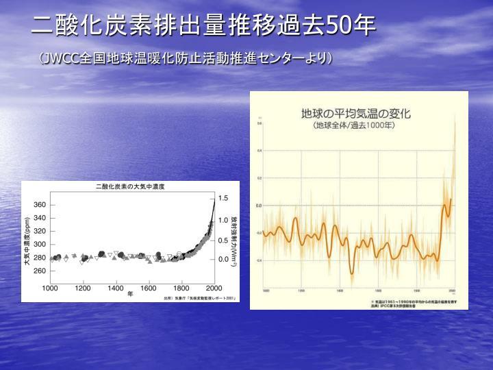 二酸化炭素排出量推移過去