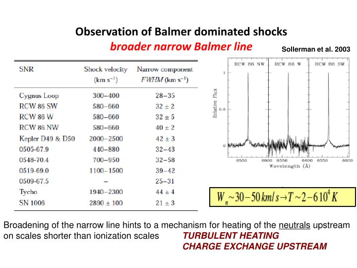 Observation of Balmer dominated shocks