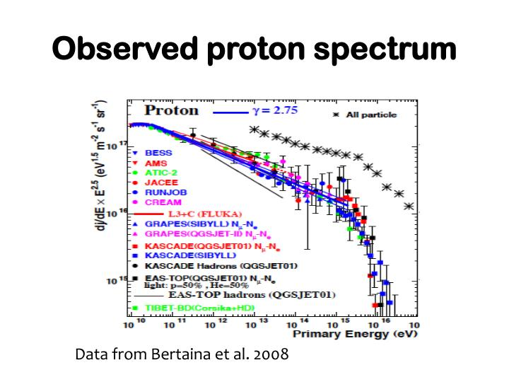 Observed proton spectrum