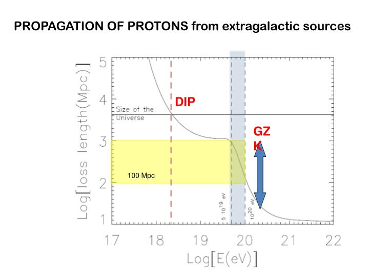 PROPAGATION OF PROTONS from extragalactic sources