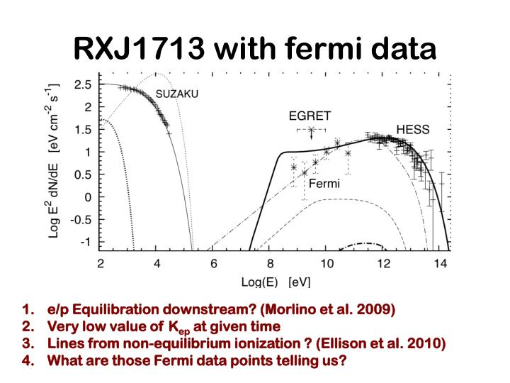 RXJ1713 with fermi data