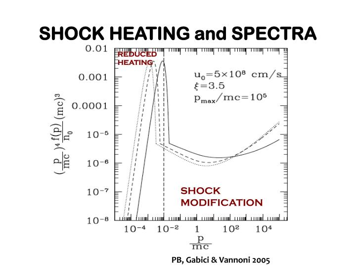 SHOCK HEATING and SPECTRA