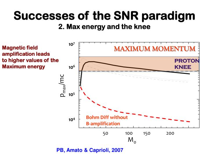 Successes of the SNR paradigm