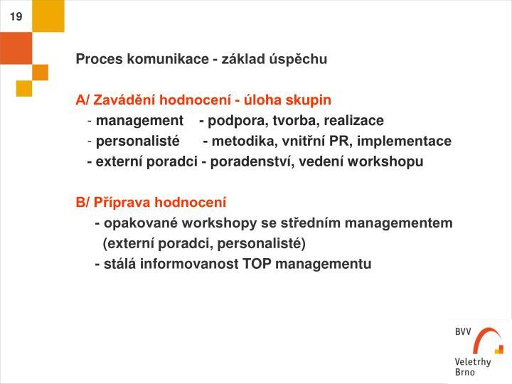 Proces komunikace - základ úspěchu