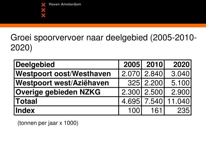 Groei spoorvervoer naar deelgebied (2005-2010-2020)