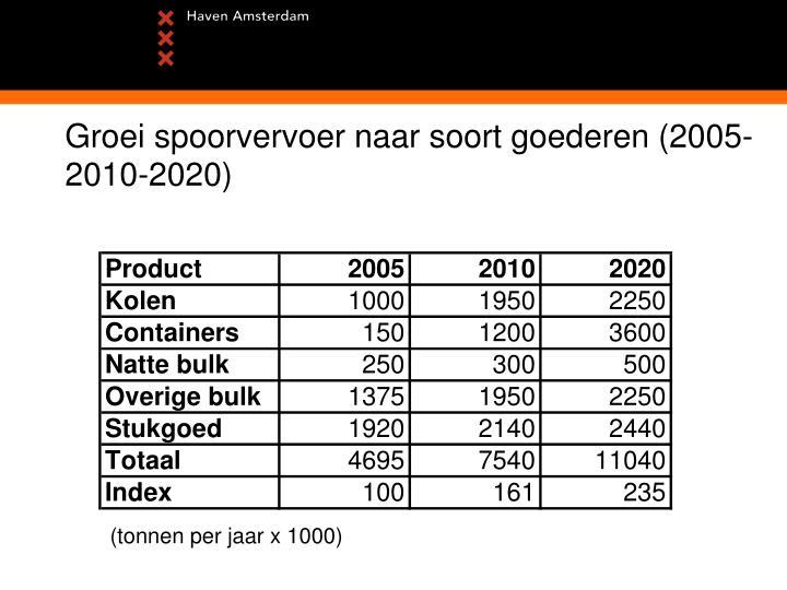 Groei spoorvervoer naar soort goederen (2005-2010-2020)