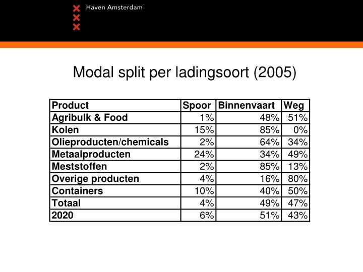 Modal split per ladingsoort (2005)