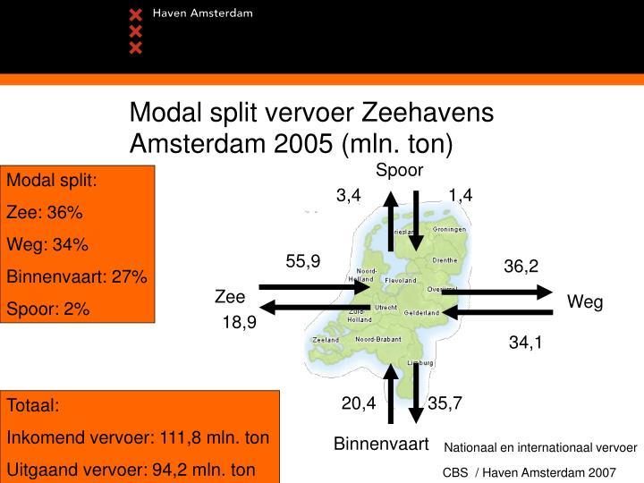 Modal split vervoer Zeehavens Amsterdam 2005 (mln. ton)