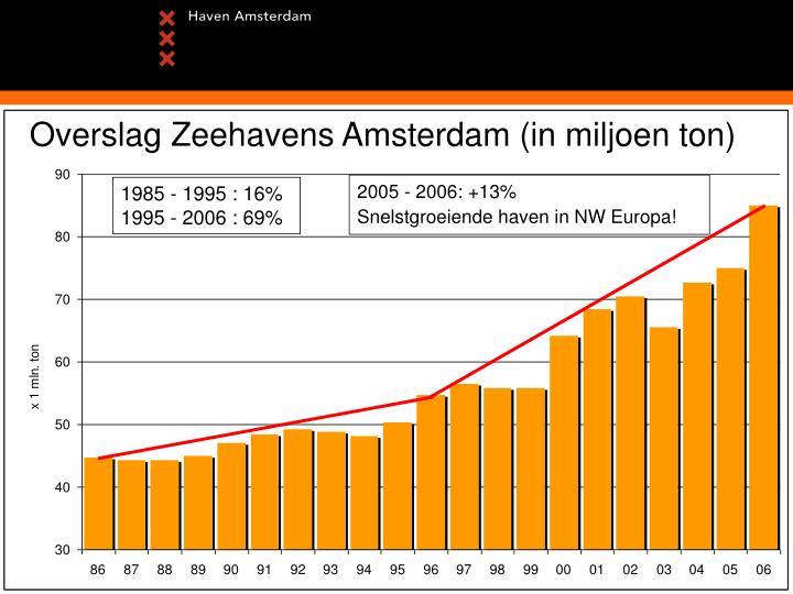 Overslag Zeehavens Amsterdam (in miljoen ton)