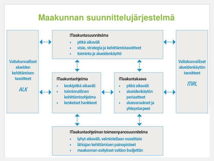Maakunnan suunnittelujärjestelmä