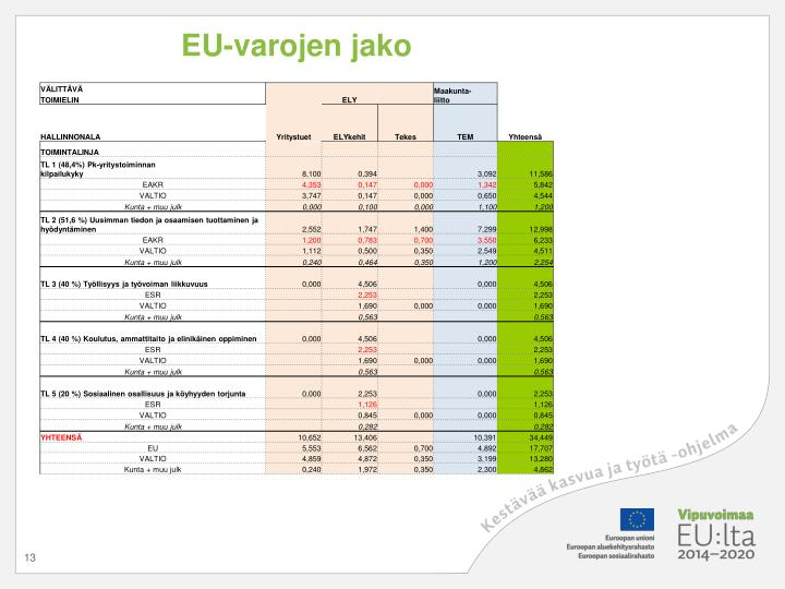 EU-varojen jako