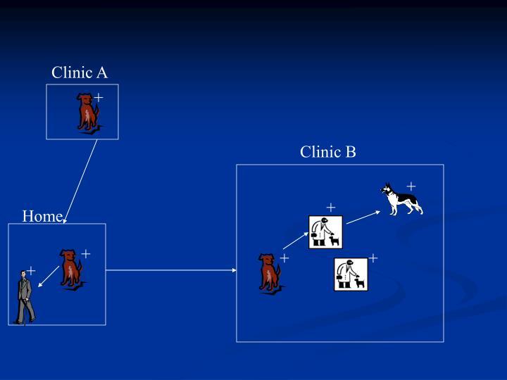 Clinic A