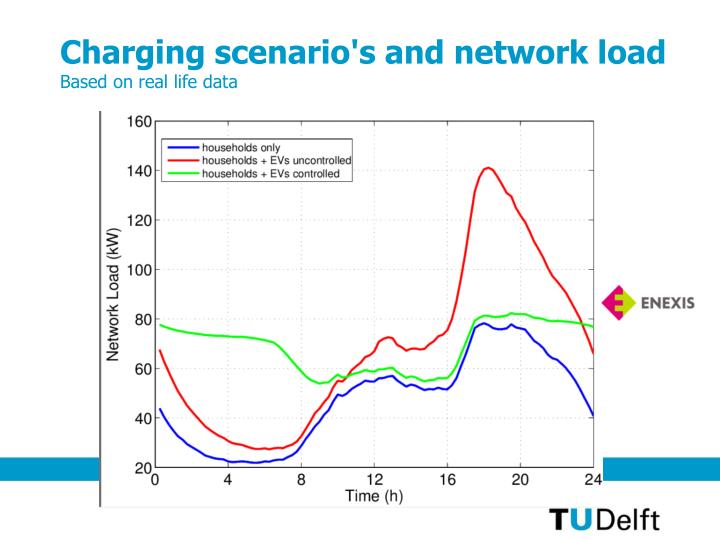 Charging scenario's and network load