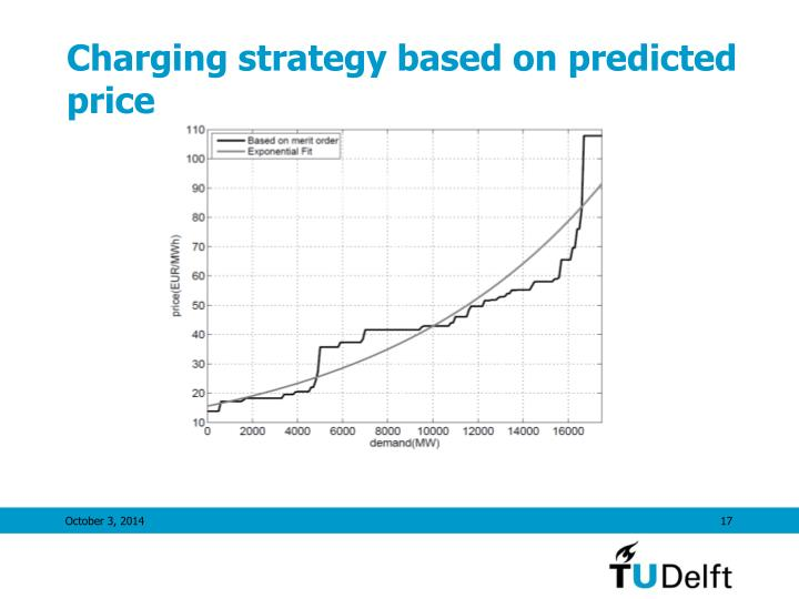 Charging strategy based on predicted price