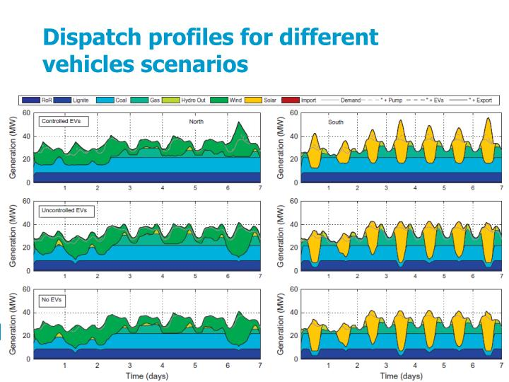 Dispatch profiles for different vehicles scenarios
