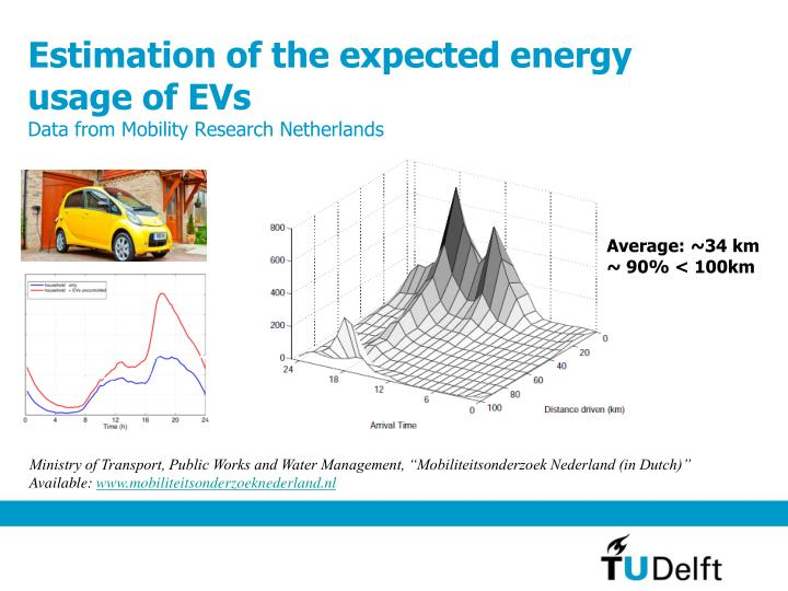 Estimation of the expected energy usage of EVs