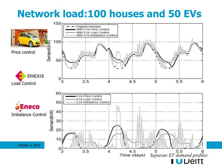 Network load:100 houses and 50 EVs