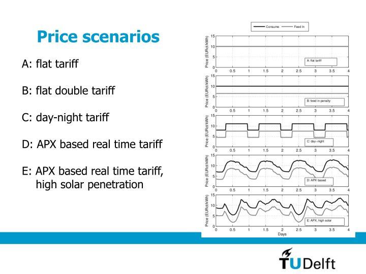 Price scenarios