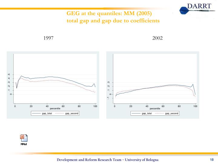 GEG at the quantiles: MM (2005)