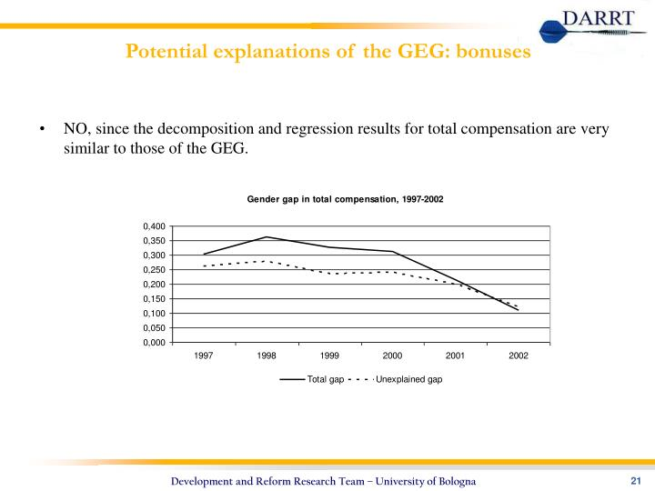 Potential explanations of the GEG: bonuses