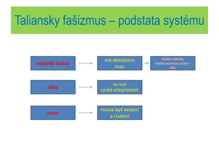 Taliansky fašizmus – podstata systému