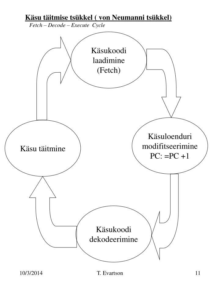 Käsu täitmise tsükkel ( von Neumanni tsükkel)