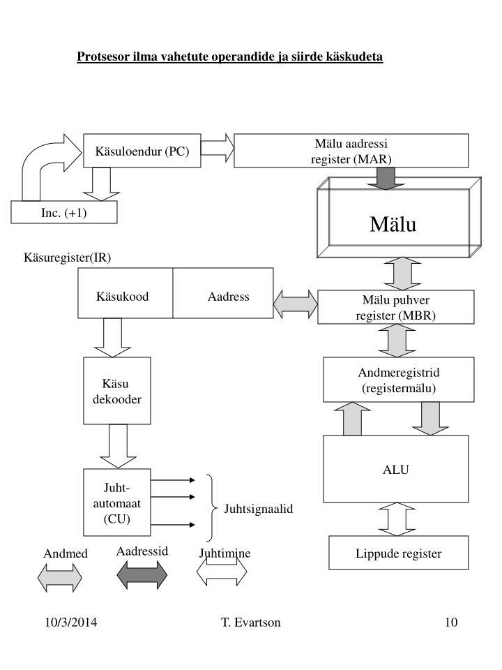 Protsesor ilma vahetute operandide ja siirde käskudeta