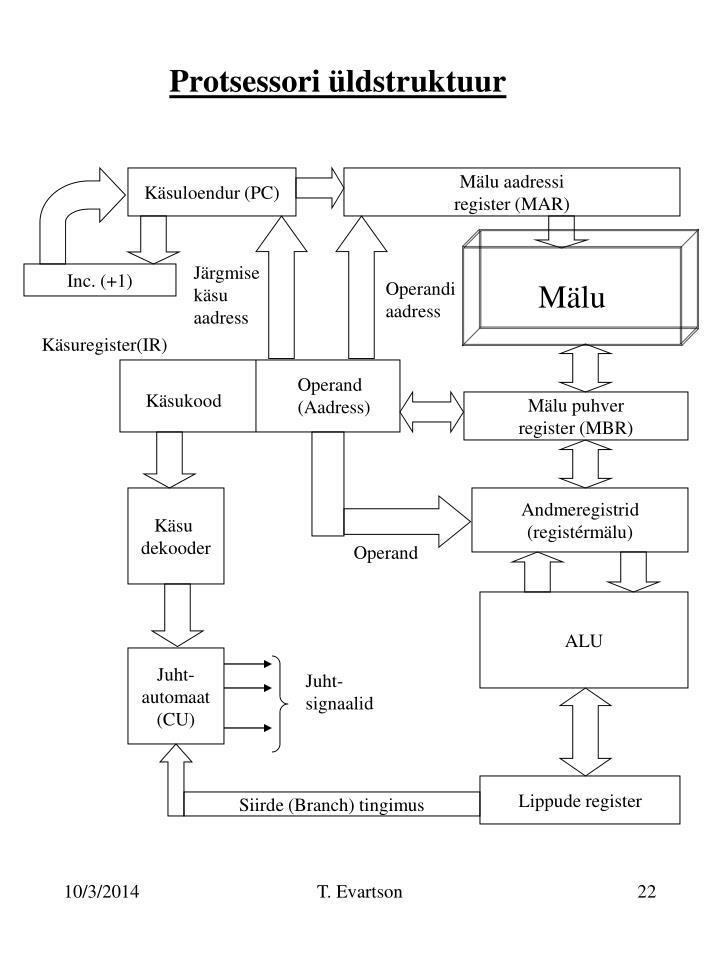 Protsessori üldstruktuur