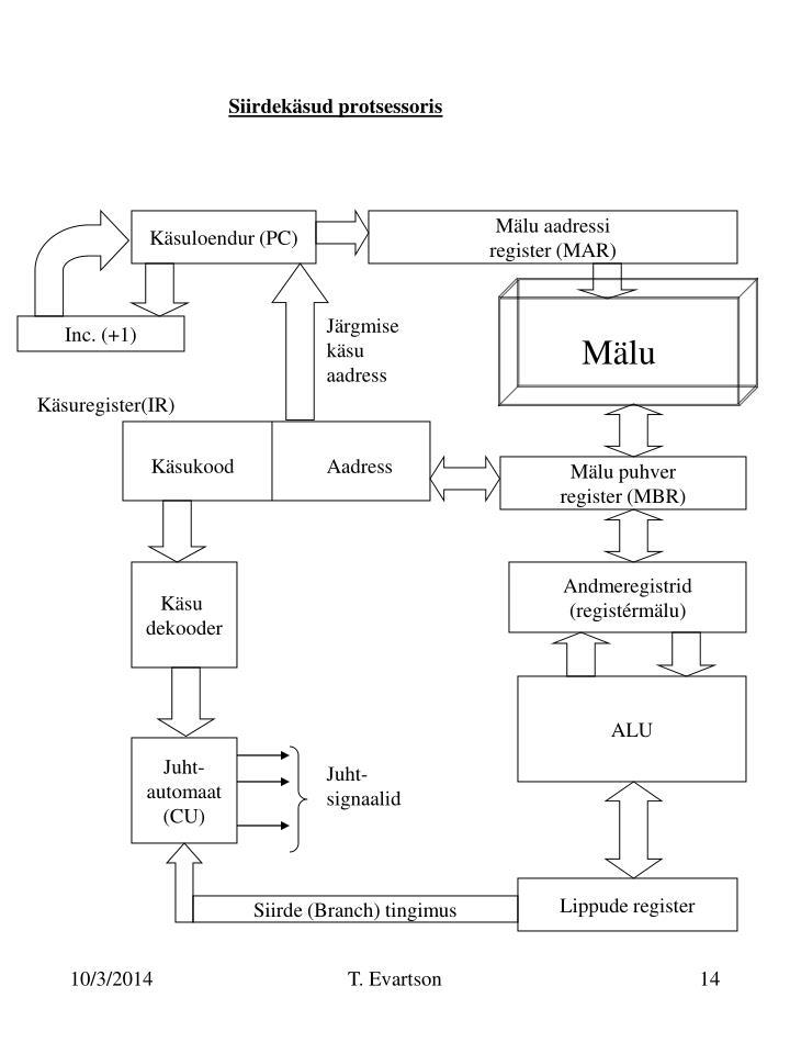 Siirdekäsud protsessoris