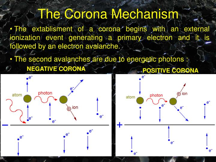 The Corona Mechanism