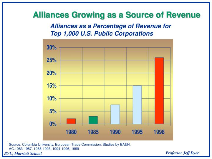 Alliances Growing as a Source of Revenue