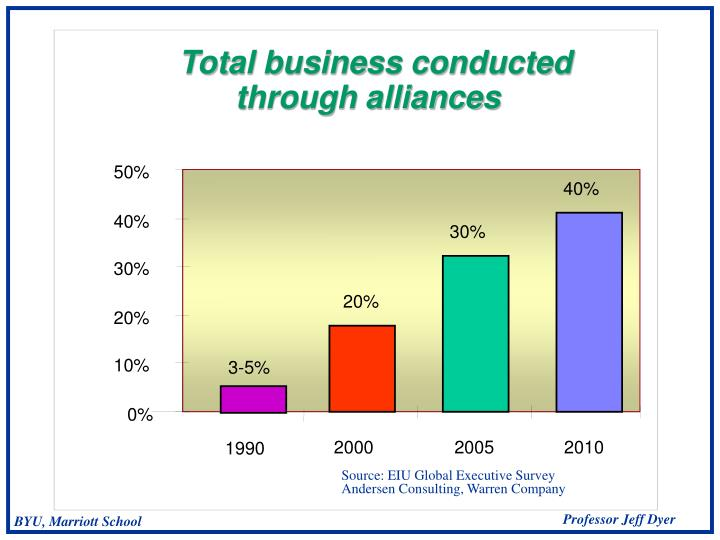 Total business conducted