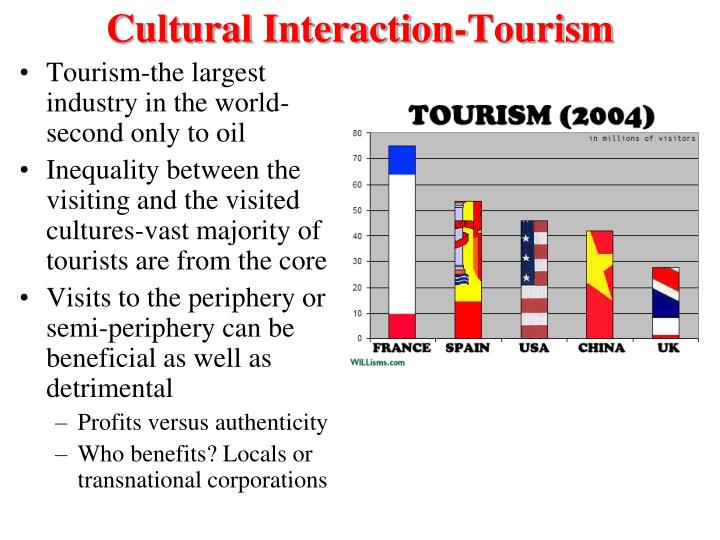 Cultural Interaction-Tourism