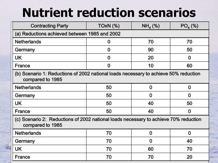 Nutrient reduction scenarios