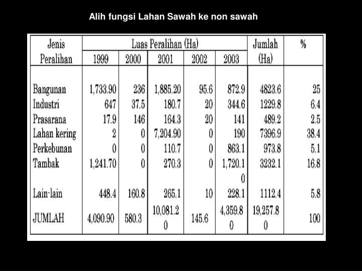 Alih fungsi Lahan Sawah ke non sawah