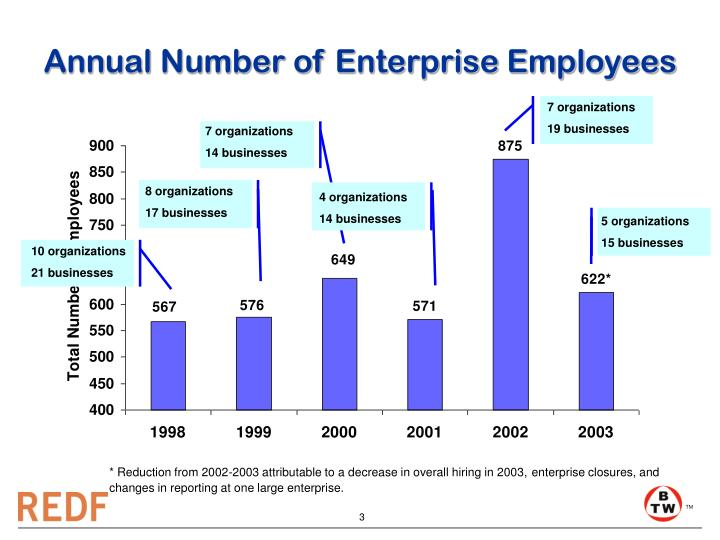 Annual number of enterprise employees