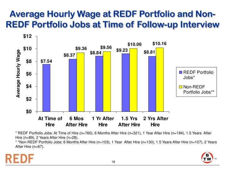 Average Hourly Wage at REDF Portfolio and Non-REDF Portfolio Jobs at Time of Follow-up Interview