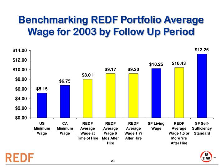 Benchmarking REDF Portfolio Average Wage for 2003 by Follow Up Period