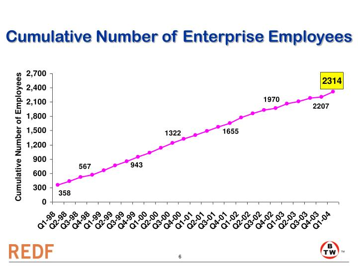 Cumulative Number of Enterprise Employees
