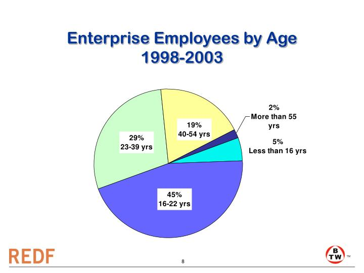 Enterprise Employees by Age