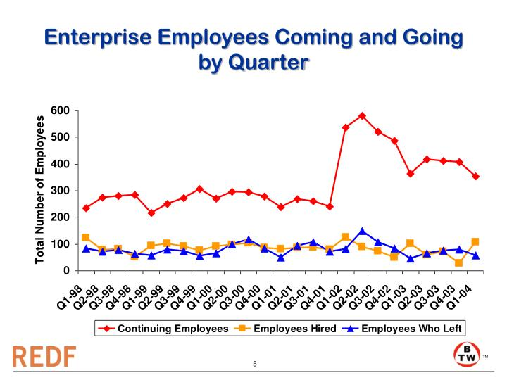 Enterprise Employees Coming and Going