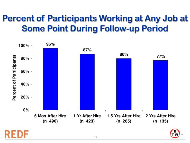Percent of Participants Working at Any Job at Some Point During Follow-up Period