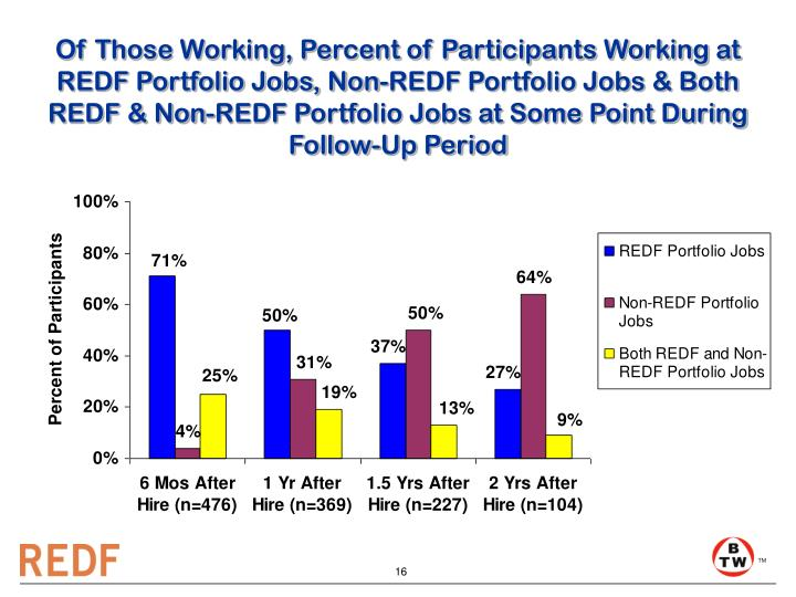 Of Those Working, Percent of Participants Working at     REDF Portfolio Jobs, Non-REDF Portfolio Jobs & Both     REDF & Non-REDF Portfolio Jobs at Some Point During Follow-Up Period